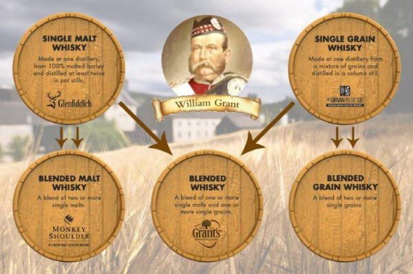 beginners guide to scotch whiskey william grant sons 5 types of whisky produced in scotland