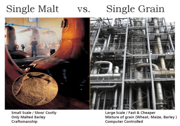 beginners guide to scotch whiskey william grant sons single malt single grain